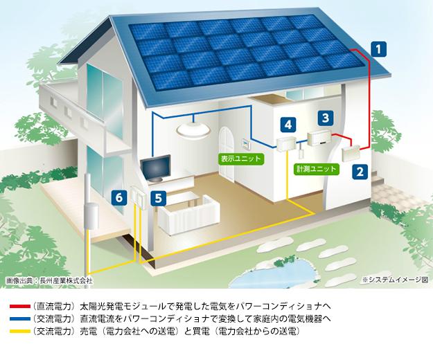 太陽光発電システム構成イメージ